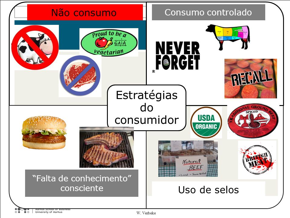 Estratégias do consumidor Cautious No consumption