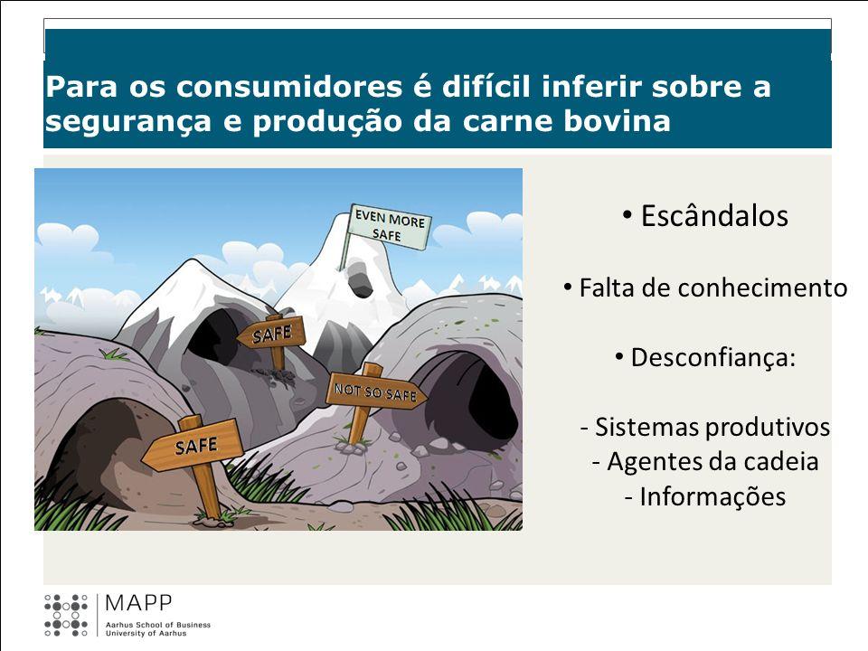 Para os consumidores é difícil inferir sobre a segurança e produção da carne bovina