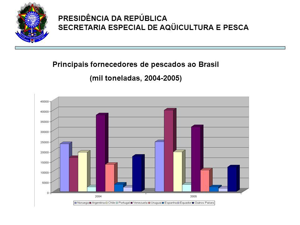 Principais fornecedores de pescados ao Brasil
