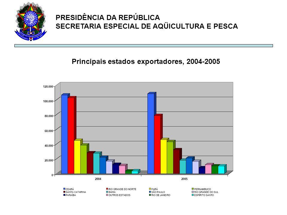 Principais estados exportadores, 2004-2005