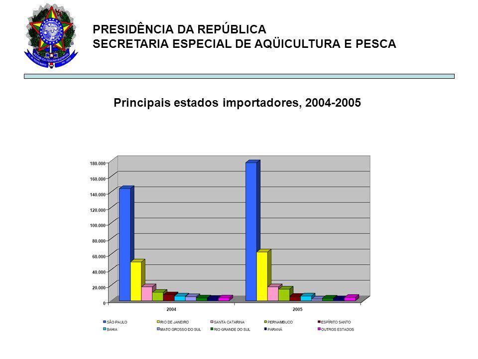 Principais estados importadores, 2004-2005