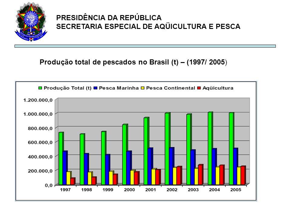 Produção total de pescados no Brasil (t) – (1997/ 2005)