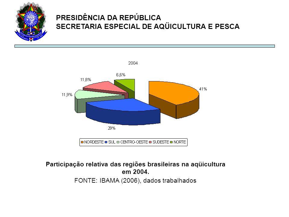 PRESIDÊNCIA DA REPÚBLICA SECRETARIA ESPECIAL DE AQÜICULTURA E PESCA