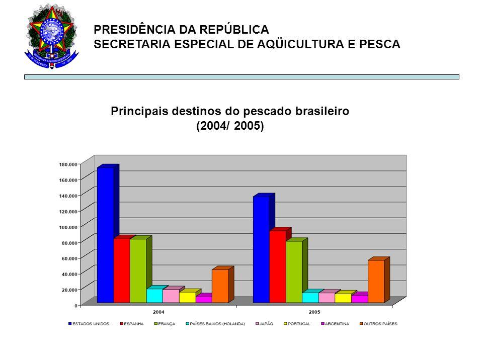 Principais destinos do pescado brasileiro (2004/ 2005)
