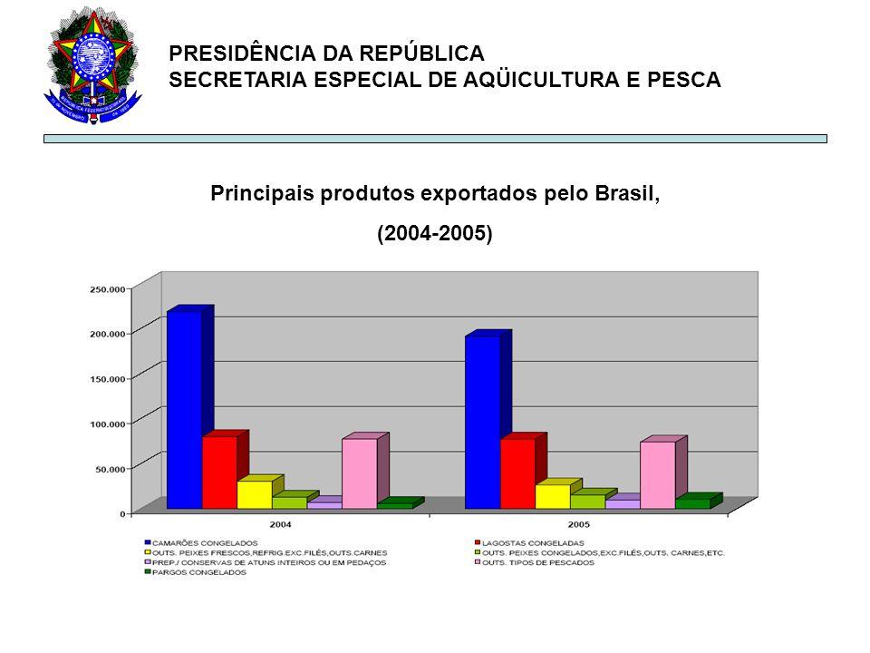 Principais produtos exportados pelo Brasil,