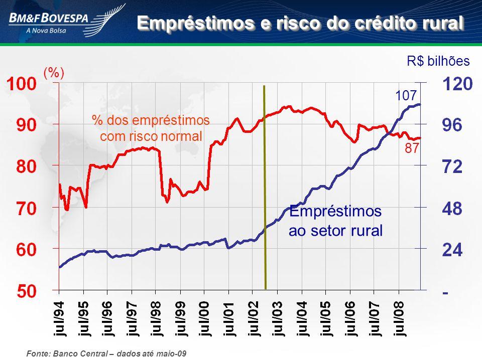 Empréstimos e risco do crédito rural
