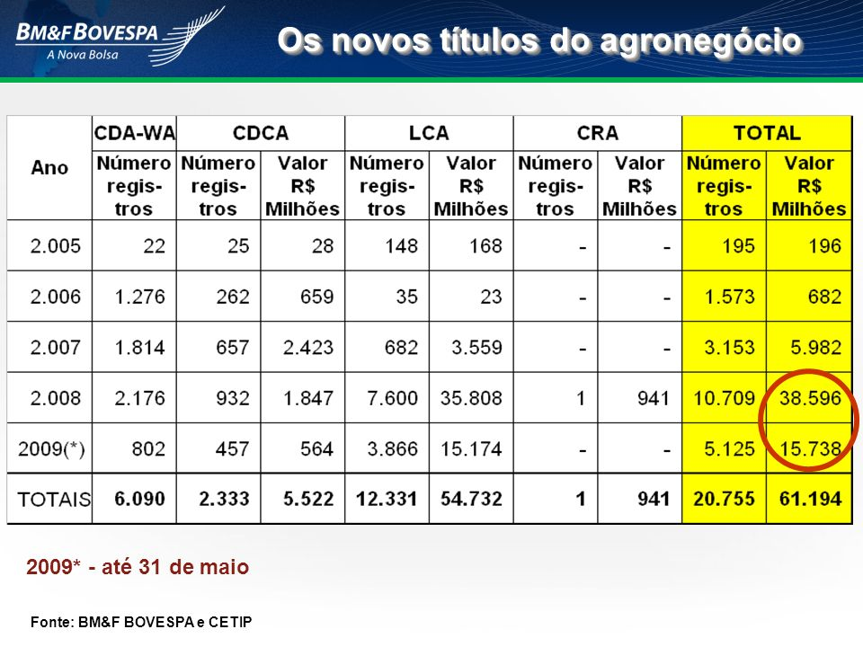 Os novos títulos do agronegócio Fonte: BM&F BOVESPA e CETIP