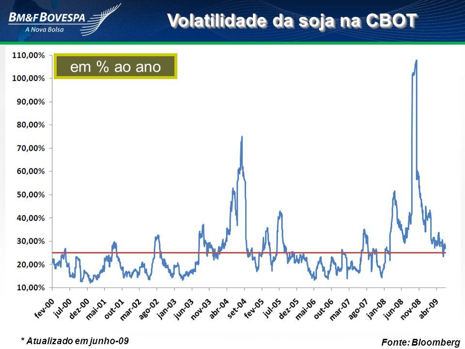 Volatilidade da soja na CBOT