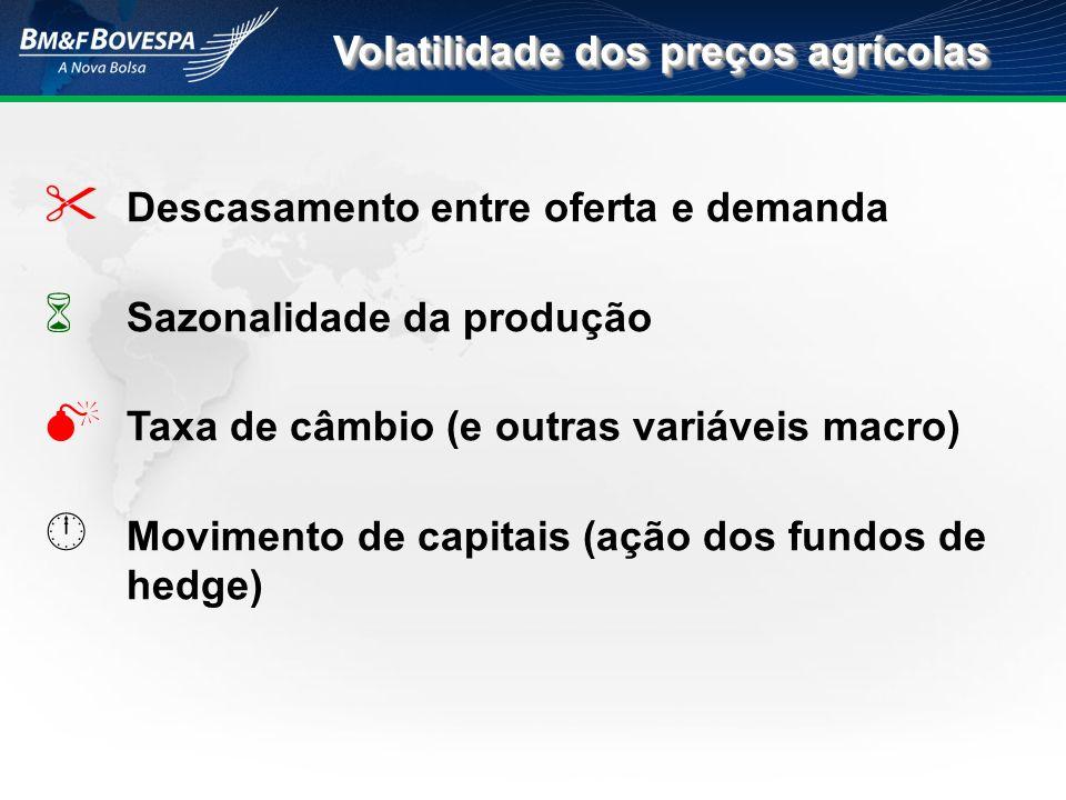 Volatilidade dos preços agrícolas
