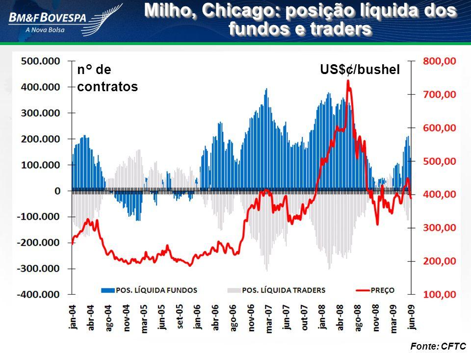 Milho, Chicago: posição líquida dos fundos e traders