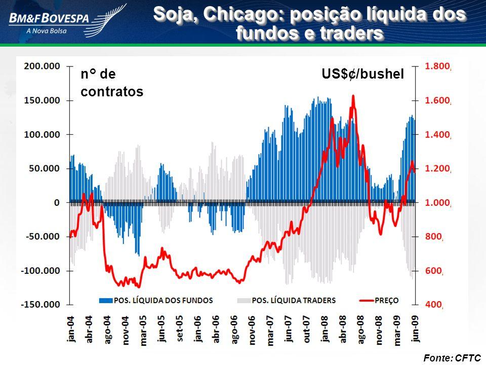 Soja, Chicago: posição líquida dos fundos e traders