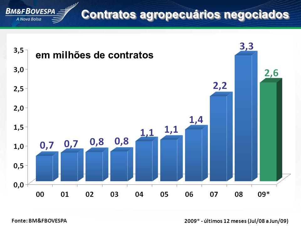 Contratos agropecuários negociados em milhões de contratos