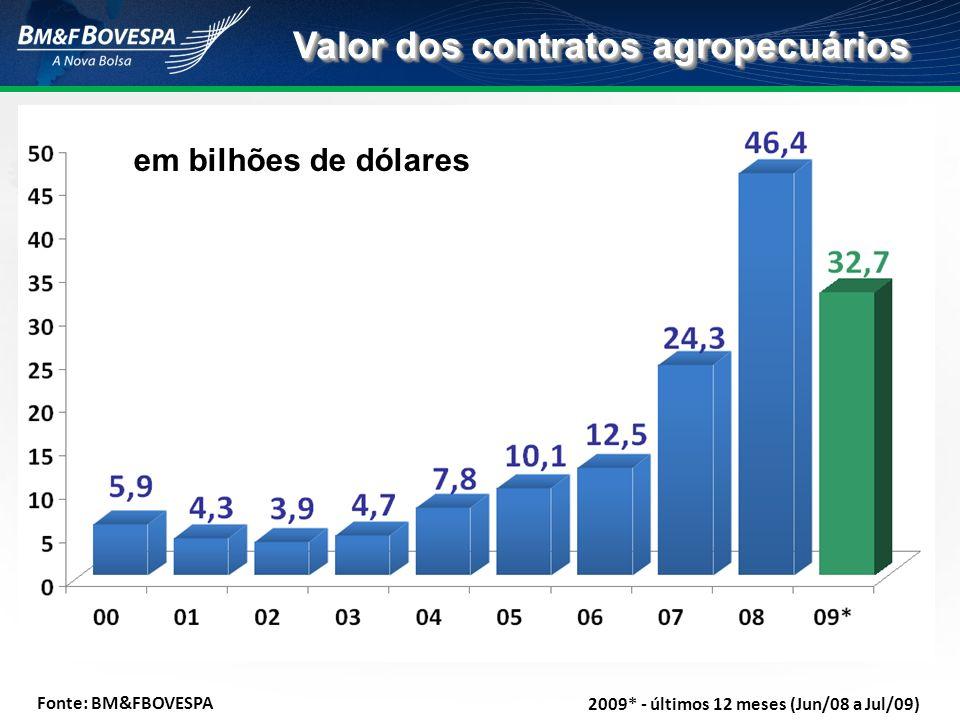 Valor dos contratos agropecuários