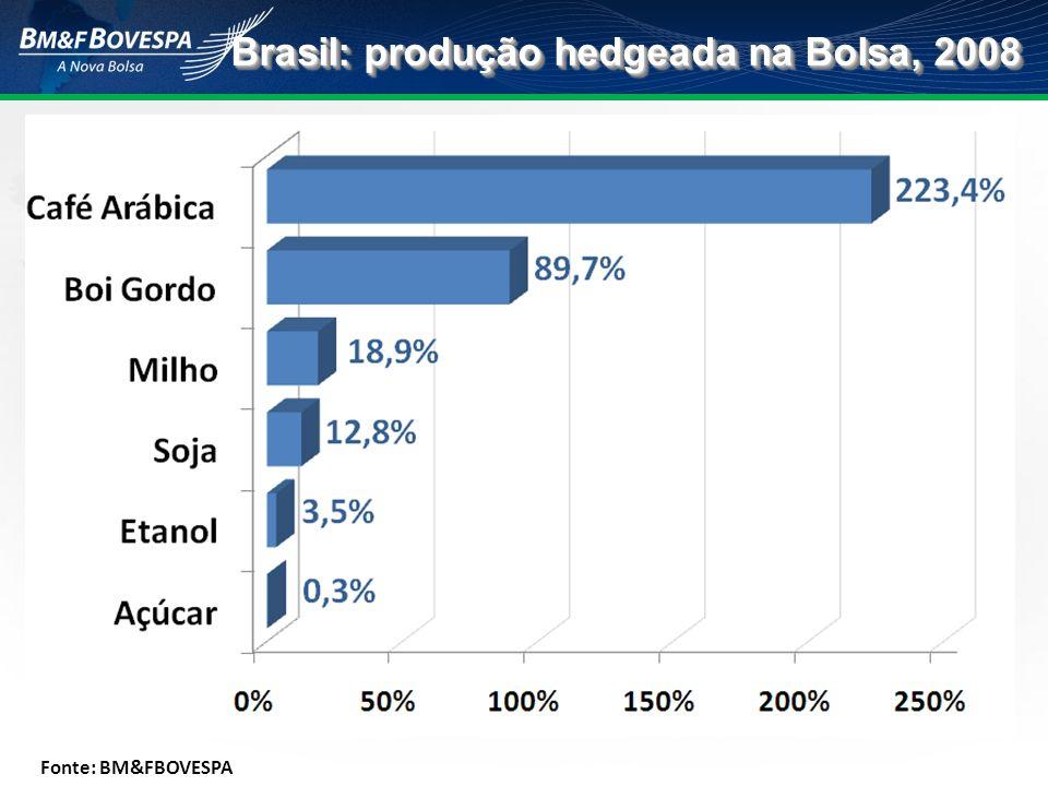 Brasil: produção hedgeada na Bolsa, 2008