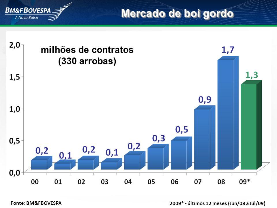 milhões de contratos (330 arrobas)