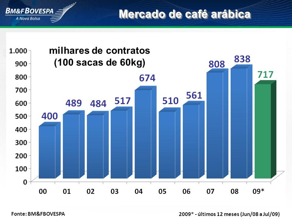 Mercado de café arábica milhares de contratos (100 sacas de 60kg)