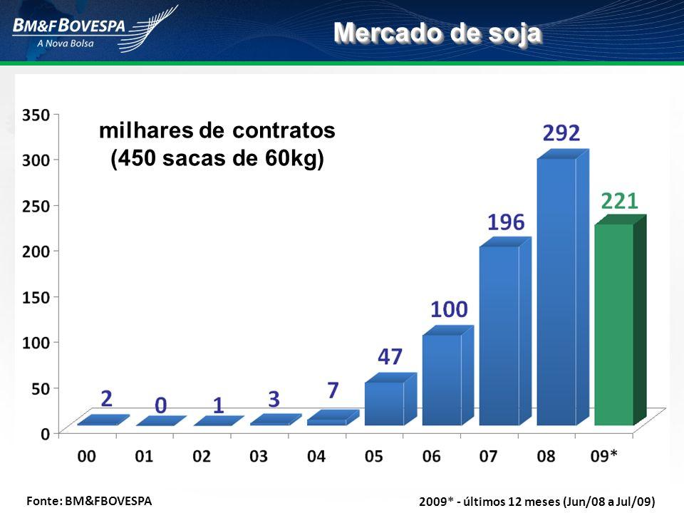 milhares de contratos (450 sacas de 60kg)