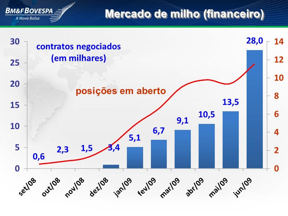Mercado de milho (financeiro)
