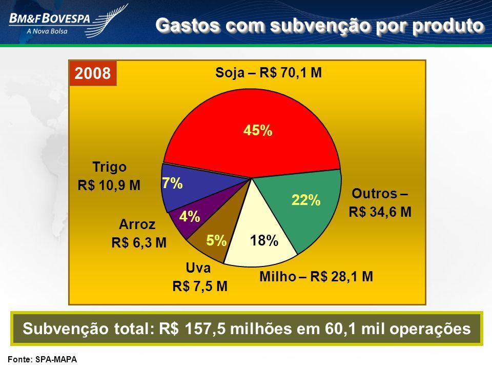 Subvenção total: R$ 157,5 milhões em 60,1 mil operações