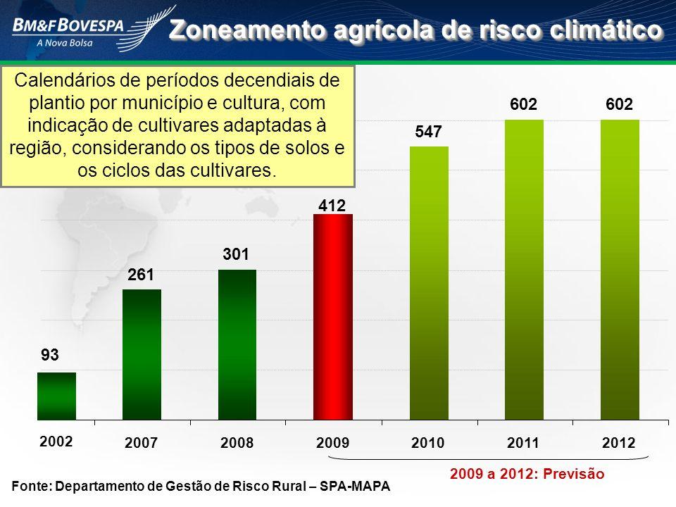 Fonte: Departamento de Gestão de Risco Rural – SPA-MAPA