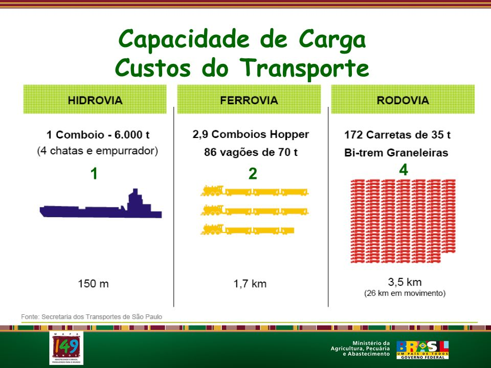 Capacidade de Carga Custos do Transporte