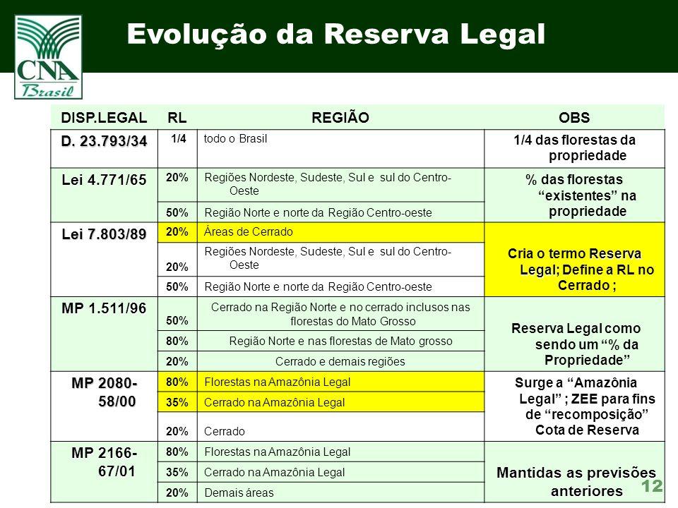 Evolução da Reserva Legal