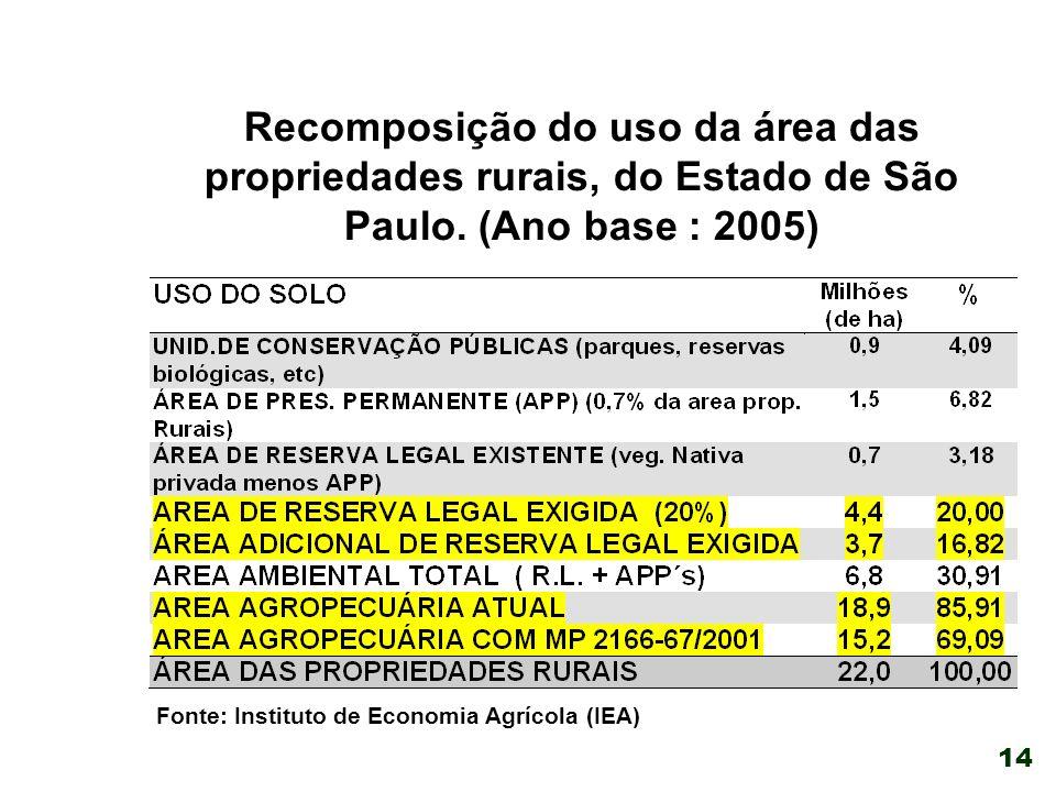Recomposição do uso da área das propriedades rurais, do Estado de São Paulo. (Ano base : 2005)