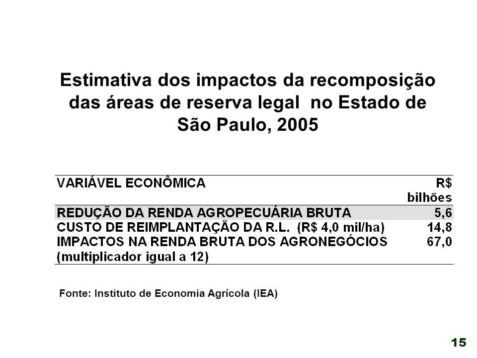 Estimativa dos impactos da recomposição das áreas de reserva legal no Estado de São Paulo, 2005