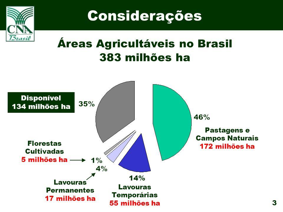 Áreas Agricultáveis no Brasil
