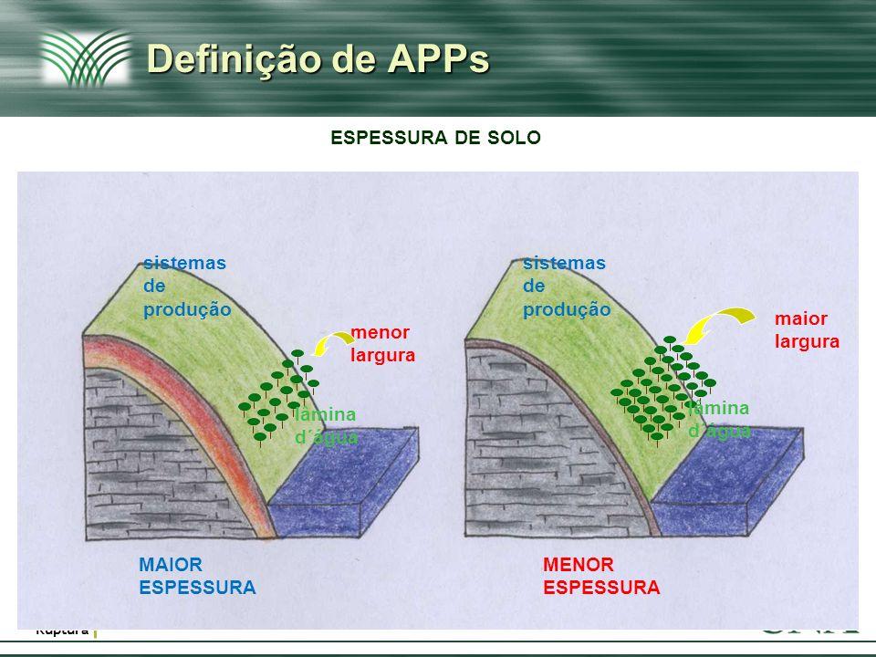 Definição de APPs ESPESSURA DE SOLO ESPESSURA DE SOLO sistemas de