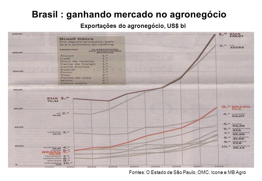 Brasil : ganhando mercado no agronegócio