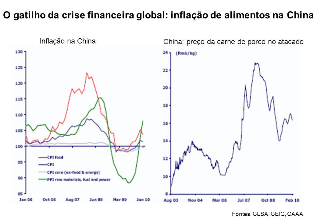 O gatilho da crise financeira global: inflação de alimentos na China