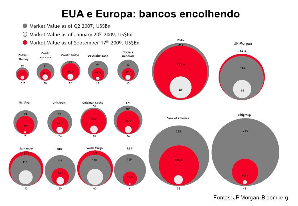 EUA e Europa: bancos encolhendo