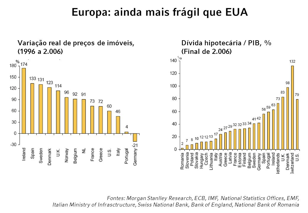 Europa: ainda mais frágil que EUA
