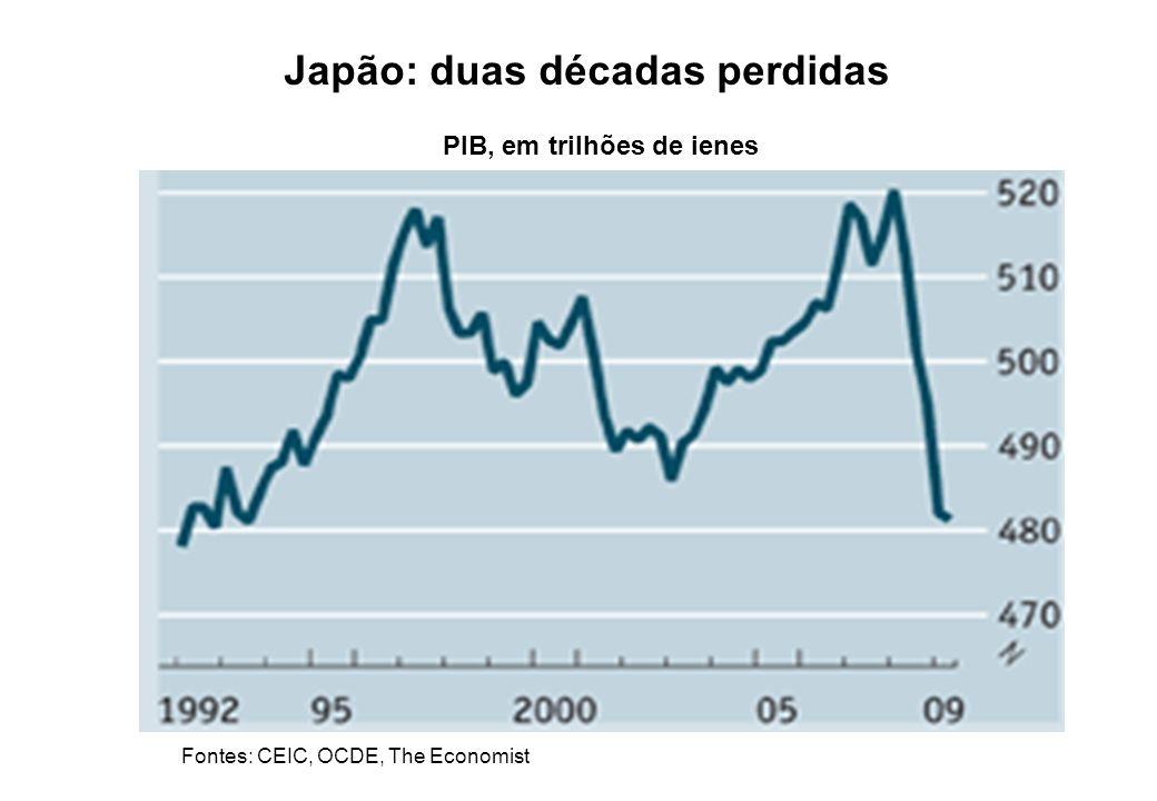 Japão: duas décadas perdidas PIB, em trilhões de ienes