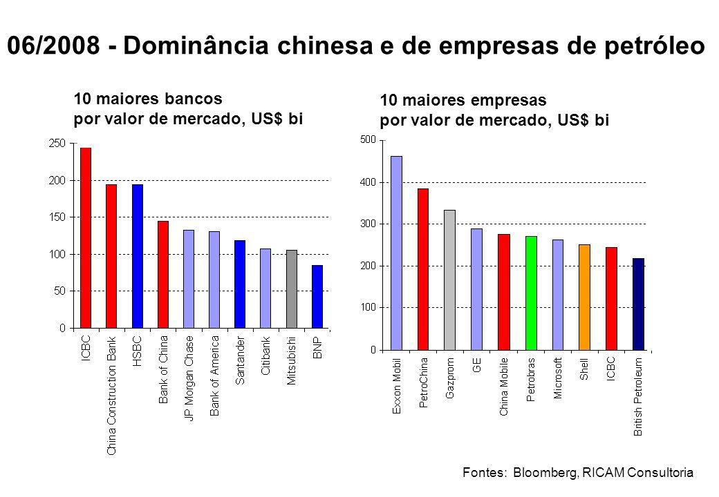 06/2008 - Dominância chinesa e de empresas de petróleo