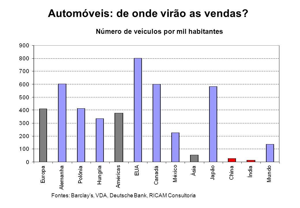 Automóveis: de onde virão as vendas
