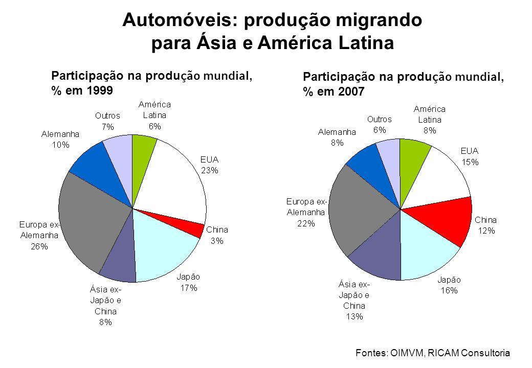 Automóveis: produção migrando para Ásia e América Latina