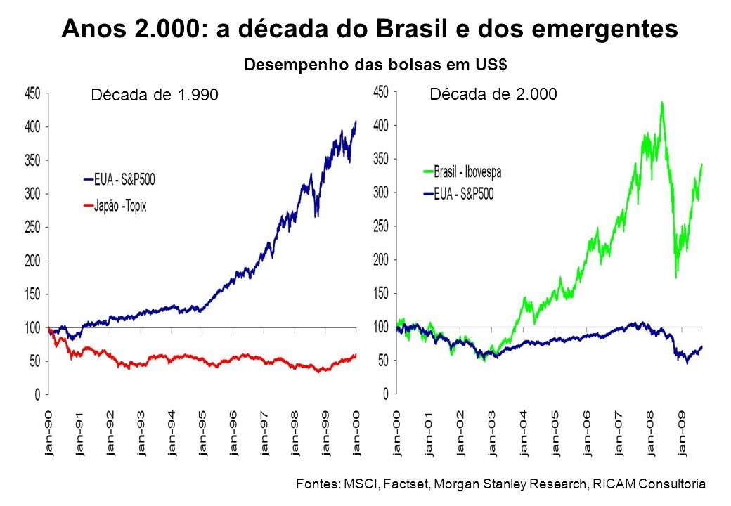 Anos 2.000: a década do Brasil e dos emergentes