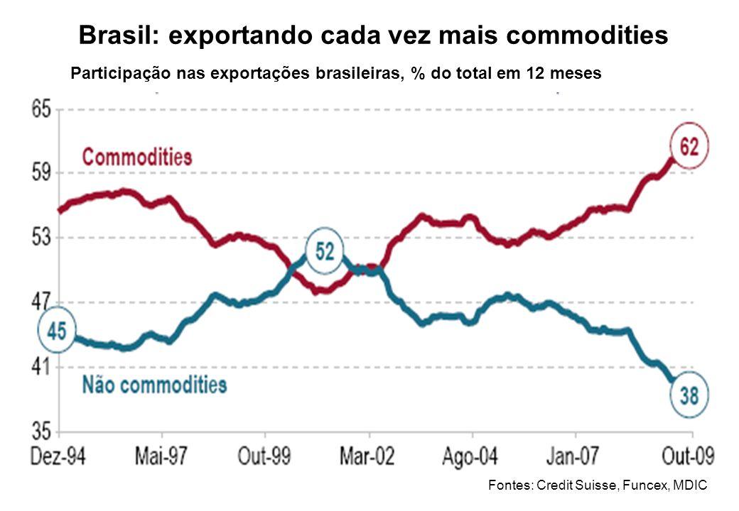 Brasil: exportando cada vez mais commodities
