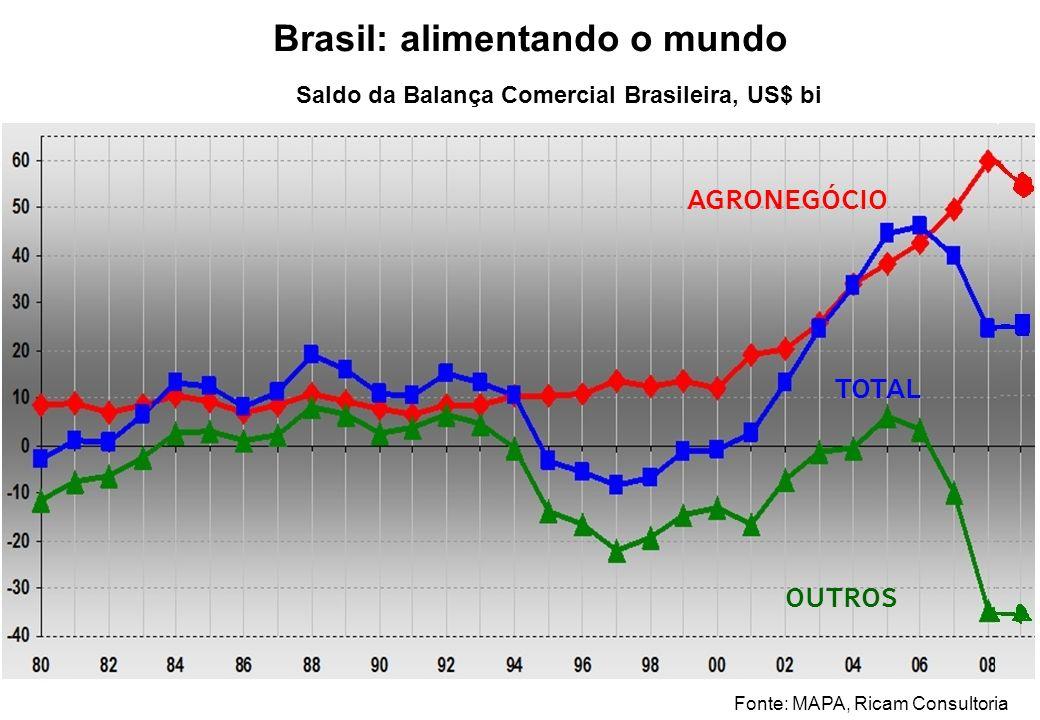 Brasil: alimentando o mundo