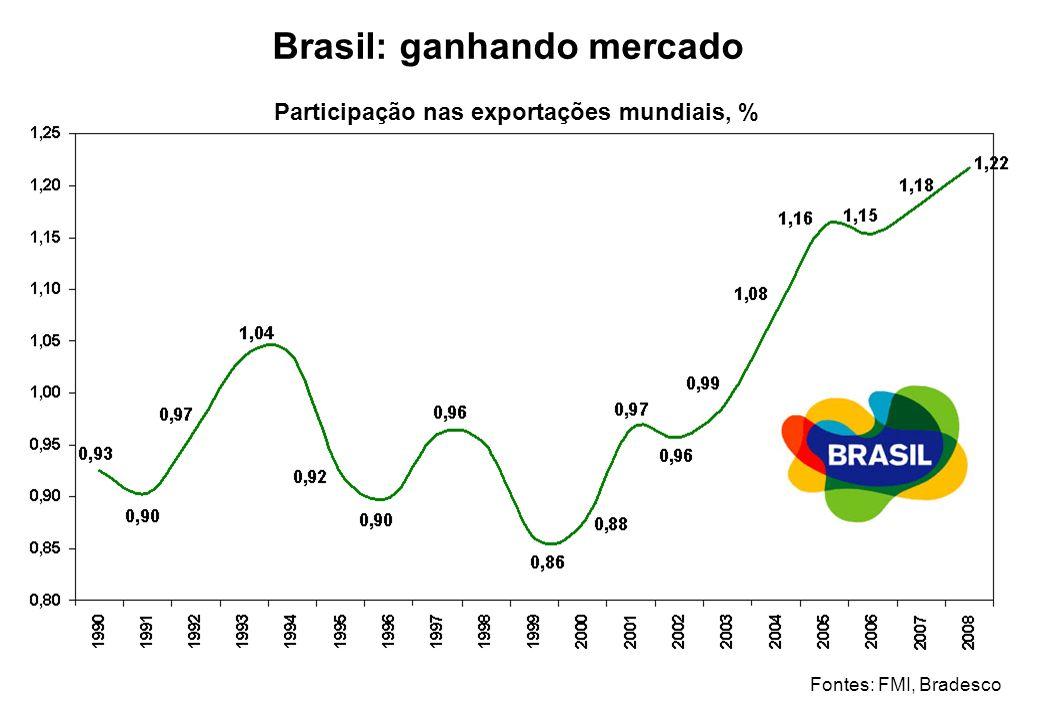 Brasil: ganhando mercado Participação nas exportações mundiais, %
