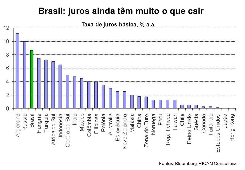 Brasil: juros ainda têm muito o que cair Taxa de juros básica, % a.a.