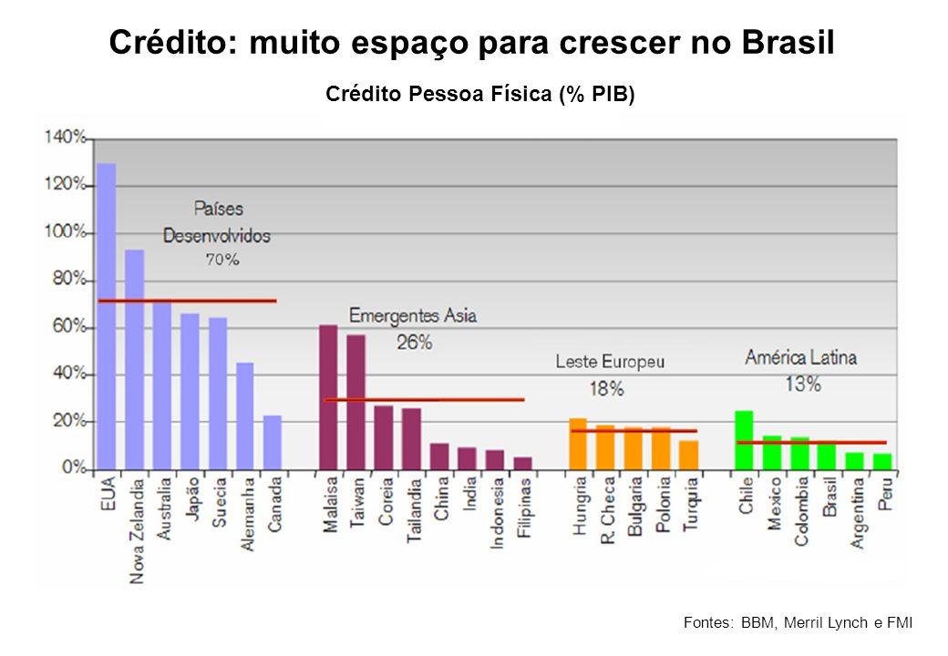 Crédito: muito espaço para crescer no Brasil