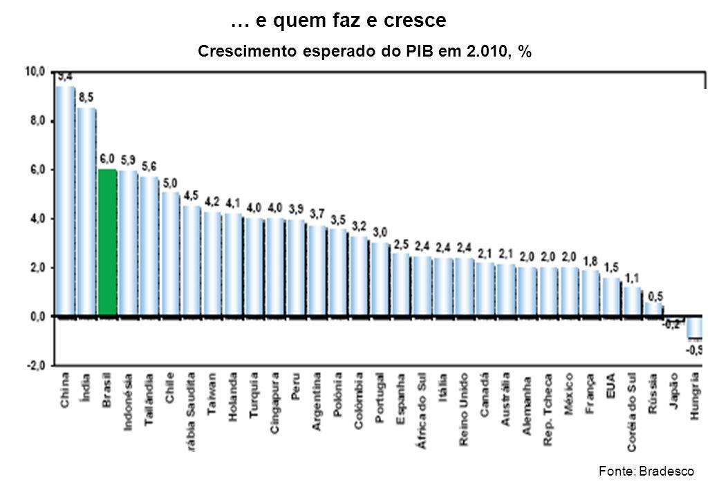 … e quem faz e cresce Crescimento esperado do PIB em 2.010, %