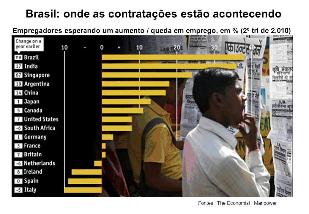 Brasil: onde as contratações estão acontecendo