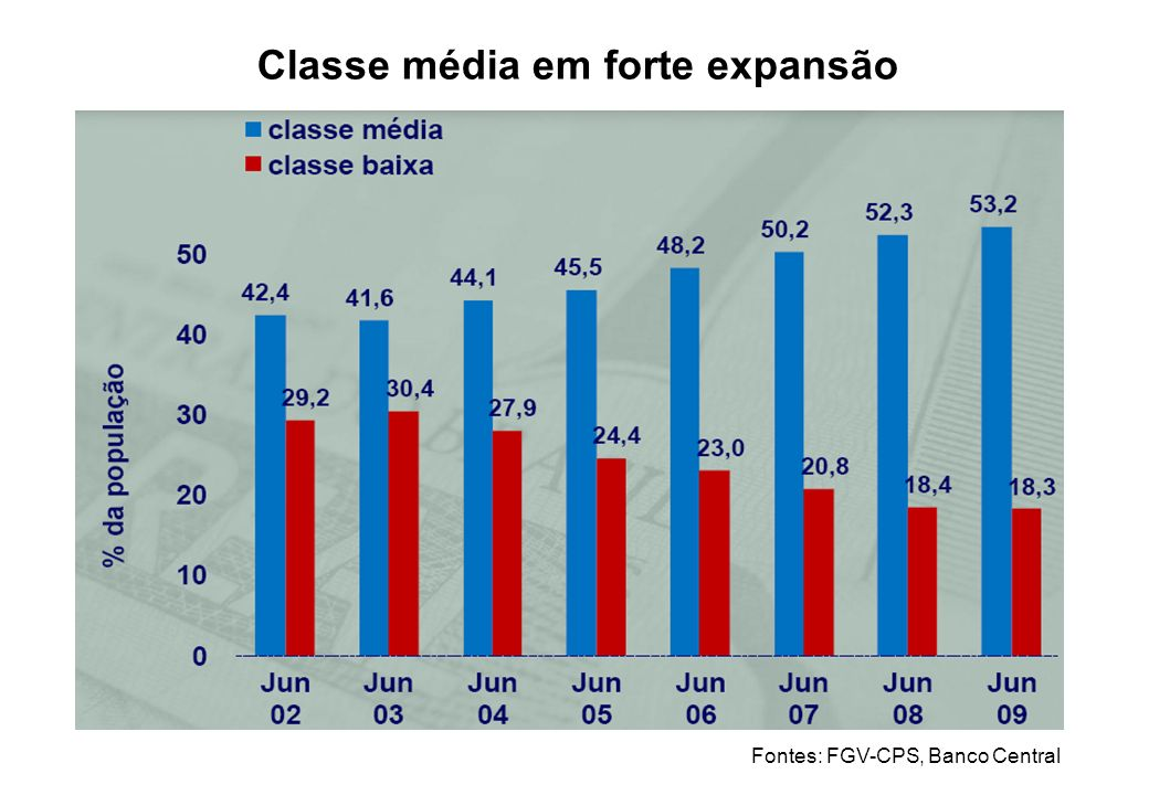 Classe média em forte expansão