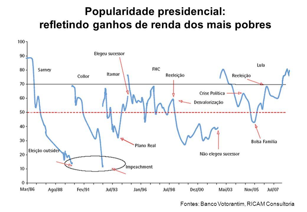 Popularidade presidencial: refletindo ganhos de renda dos mais pobres