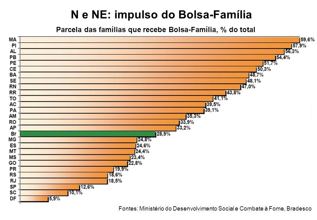 N e NE: impulso do Bolsa-Família
