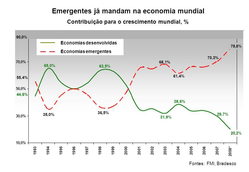 Emergentes já mandam na economia mundial